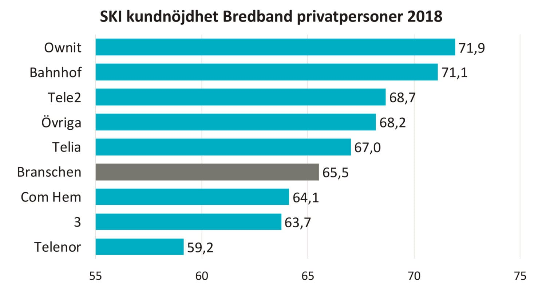 bredband företag pris